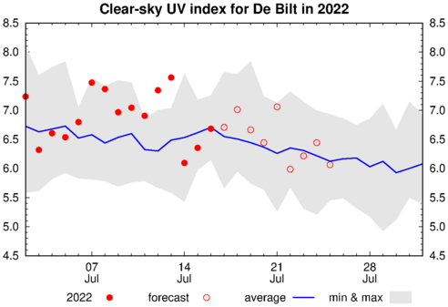 Clear-sky UV index forecast for De Bilt